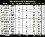 mike wallace 2012 game logs